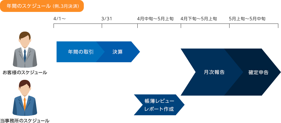 年間のスケジュール(例、3月決済)